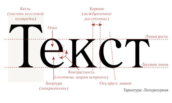 Его величество шрифт: какие тексты лучше читаются?